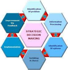 Resume decision making skills